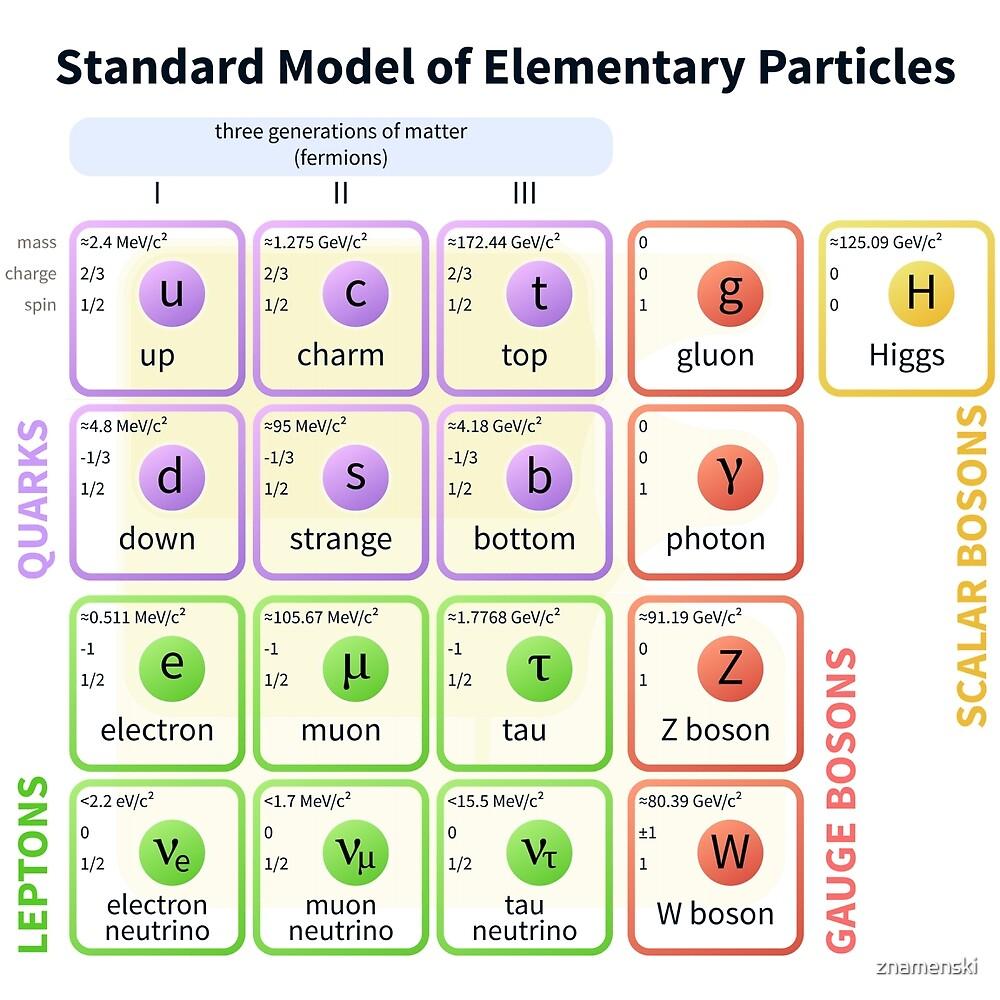 Standard Model Of Elementary Particles  #Quarks #Leptons #GaugeBosons #ScalarBosons Bosons by znamenski