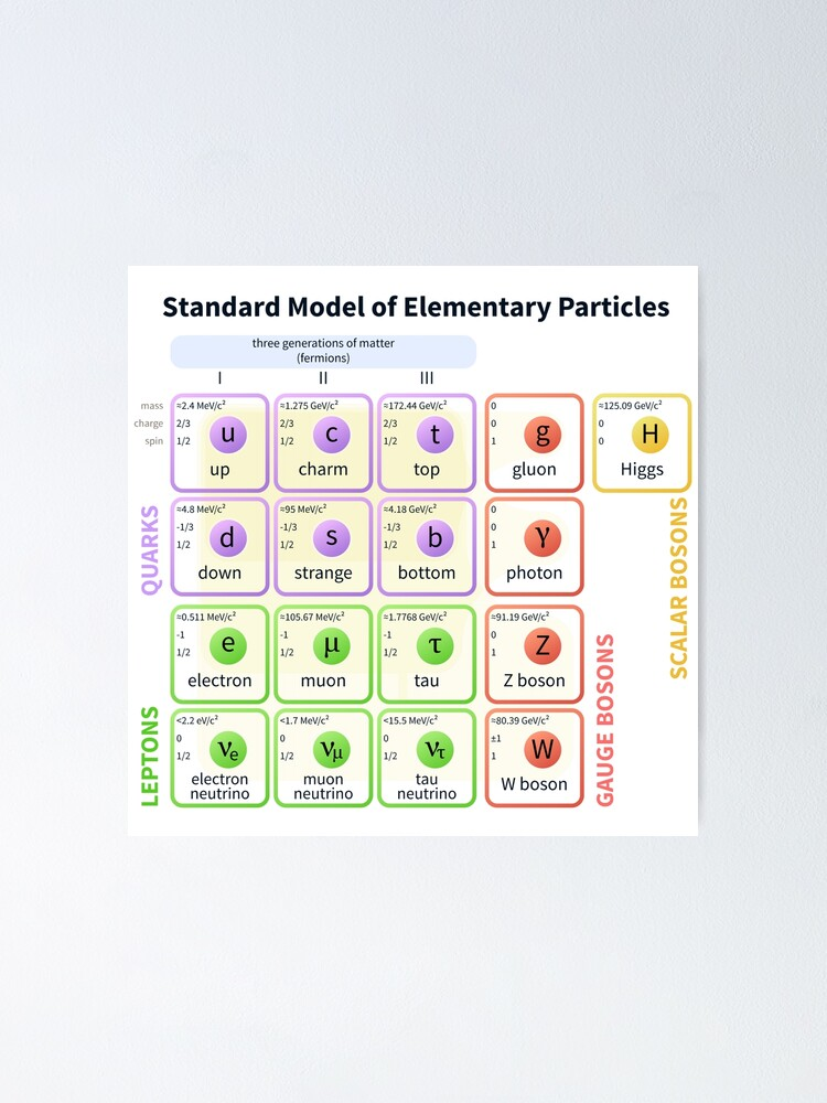 Alternate view of Standard Model Of Elementary Particles  #Quarks #Leptons #GaugeBosons #ScalarBosons Bosons Poster