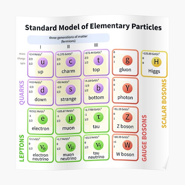 Standard Model Of Elementary Particles  #Quarks #Leptons #GaugeBosons #ScalarBosons Bosons Poster