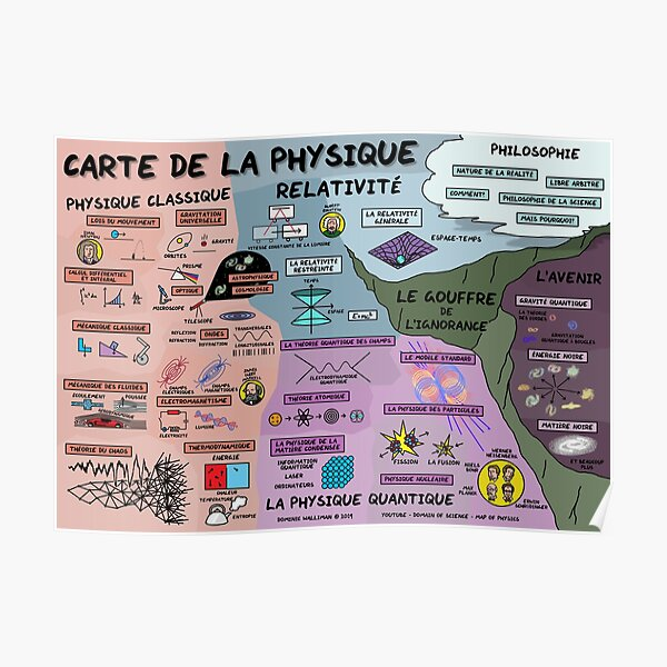 The Map of Physics (French Version) Poster