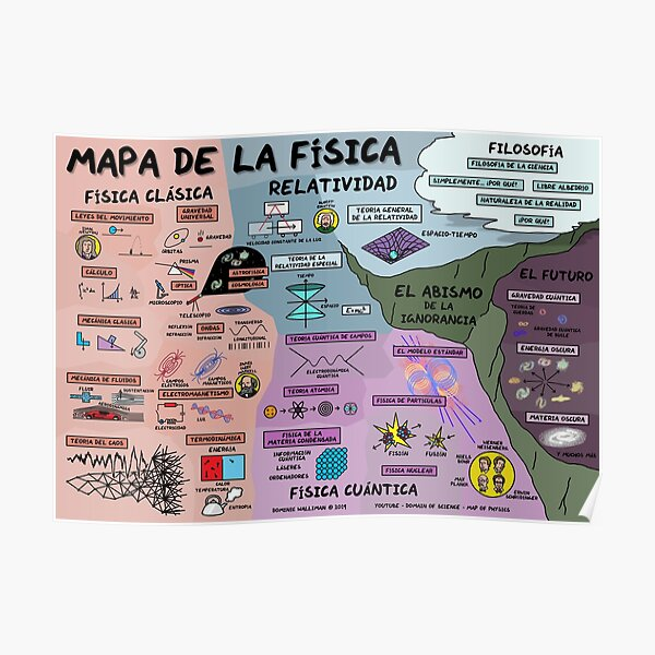The Map of Physics (Spanish Version) Poster