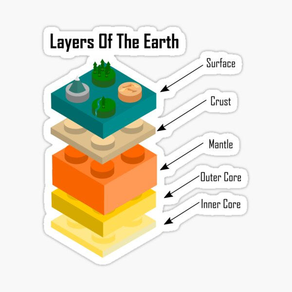 Layers of the Earth - Layers Of The Earth Sticker
