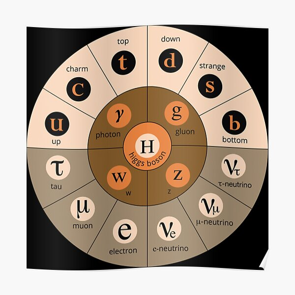 #Standard #Model of #Particle #Physics.  Interactions: electromagnetic, weak, strong. Elementary: electron, top quark, tau neutrino, Higgs boson, ... Poster