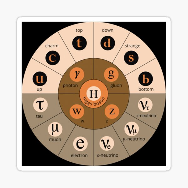 #Standard #Model of #Particle #Physics.  Interactions: electromagnetic, weak, strong. Elementary: electron, top quark, tau neutrino, Higgs boson, ... Sticker