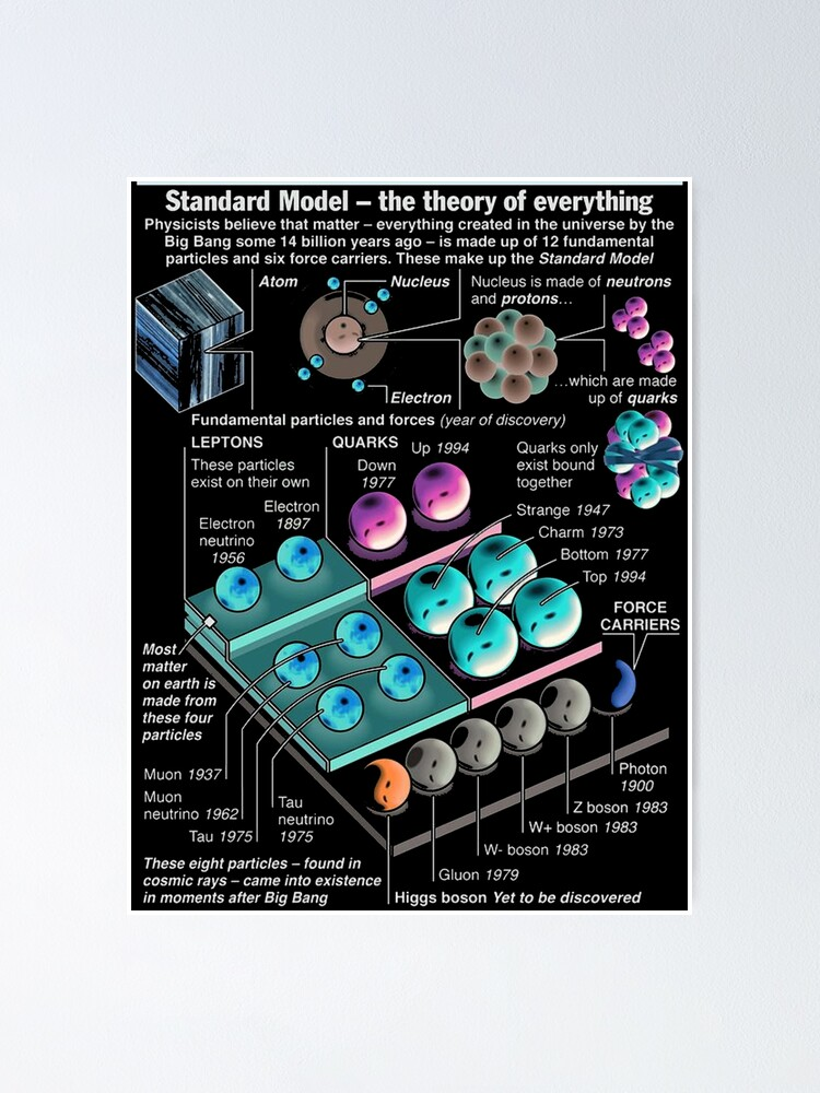 Alternate view of Physics Standard Model Theory  Poster