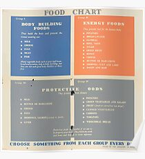 United States Department of Agriculture Poster 0180 Food Chart Body Building Energy Protective Foods Choose Something from Each Group Every Day Poster