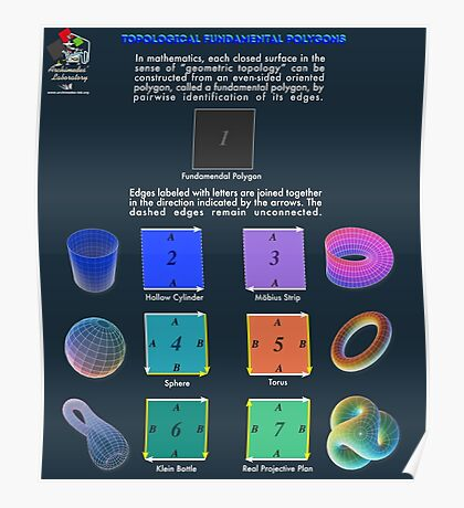Topological Fundamental Polygons Poster