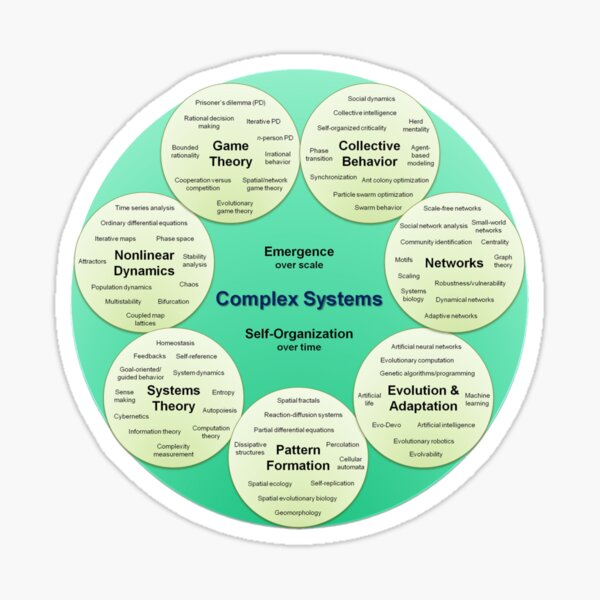 #Visual, #organizational #map of #complex systems broken into seven sub-groups Sticker