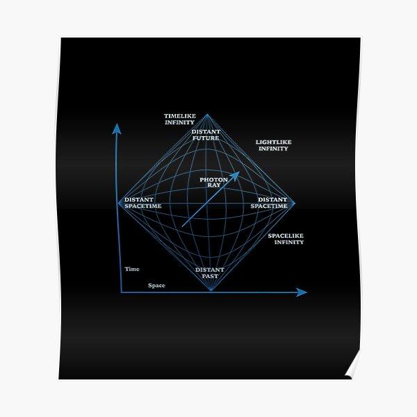 Penrose Diagram in blue Poster