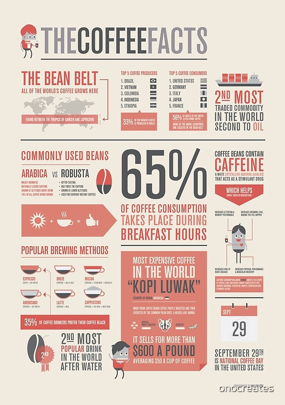 Quot The Coffee Facts Infographic Poster Quot Posters By