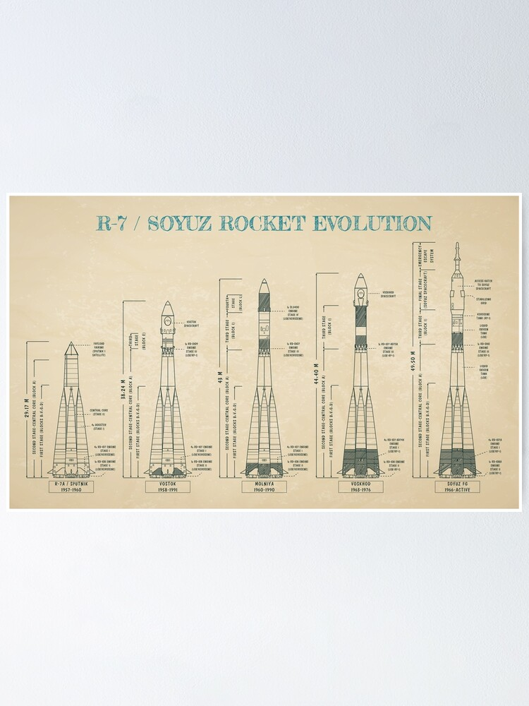 Alternate view of Soyuz Evolution (Parchment color version) - English Poster