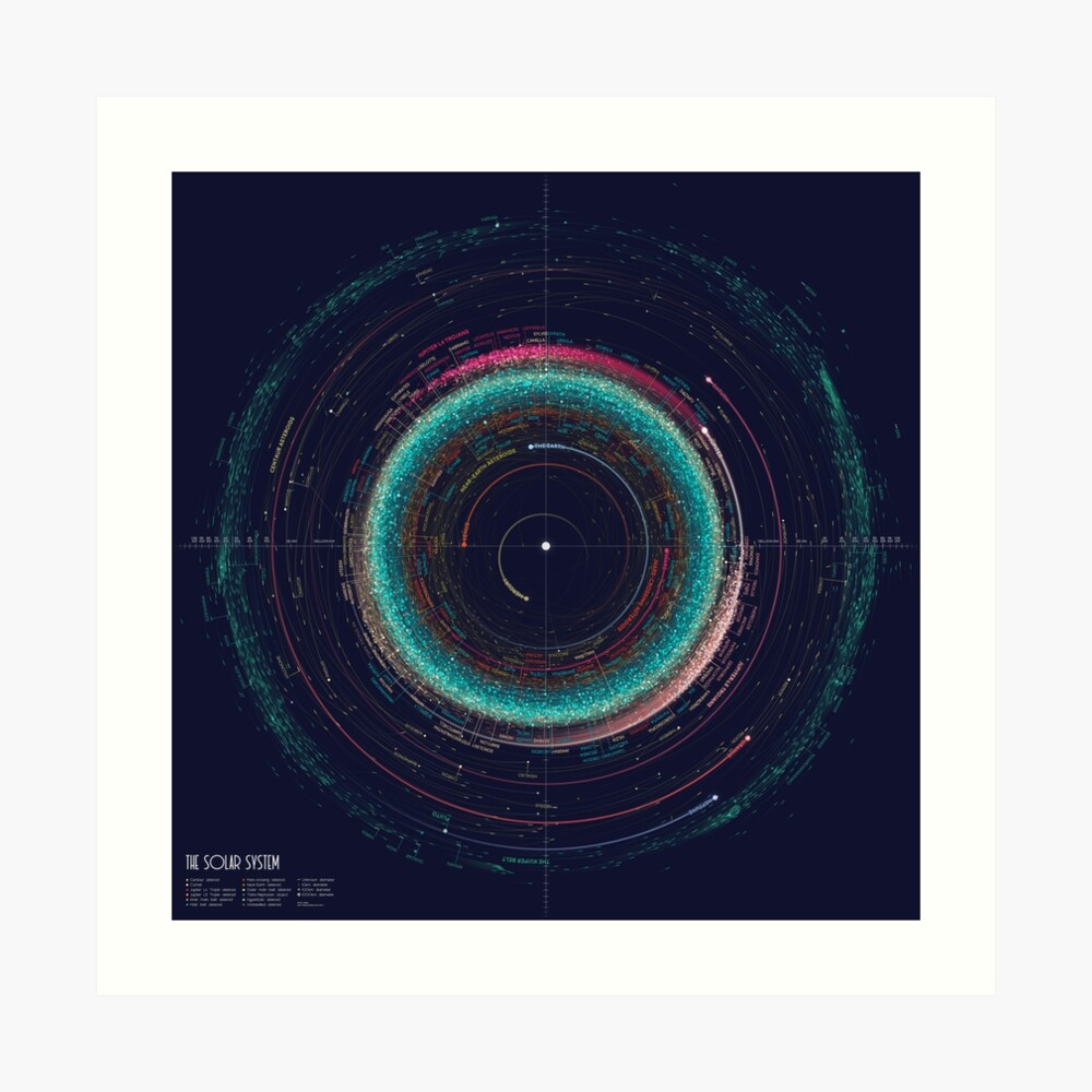 An Asteroid Map of the Solar System Art Print