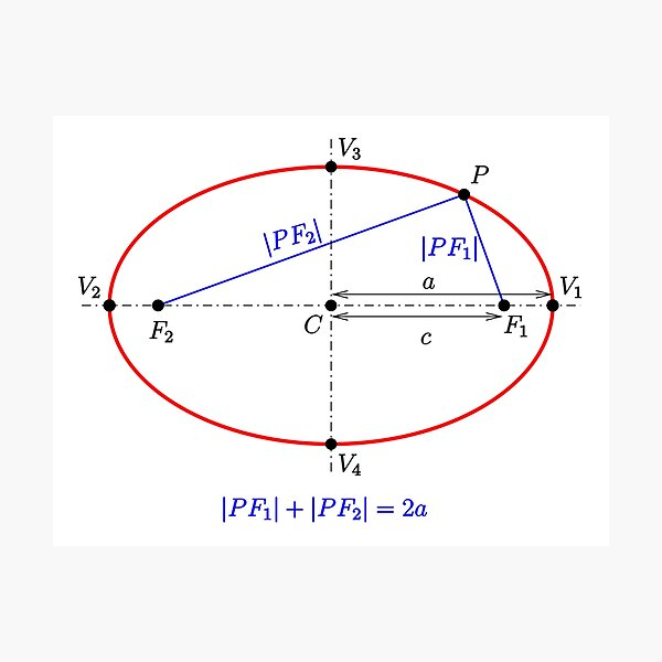 #Ellipse: #definition by #sum of distances to #foci Photographic Print