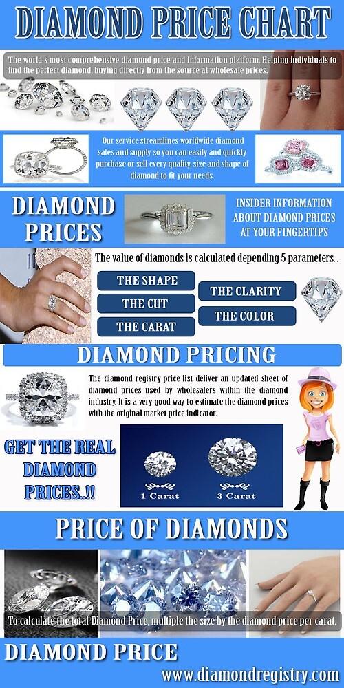 Diamond Price Chart by diamondprices