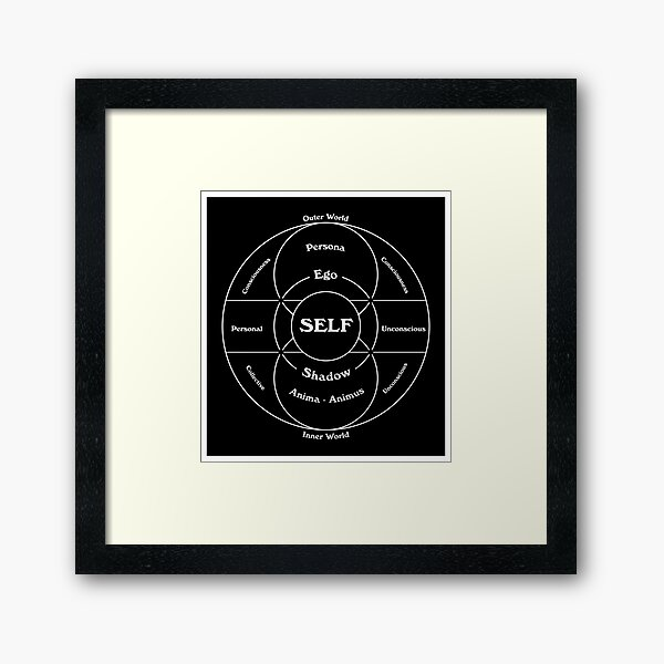 Carl Jung's Map of the Psyche Framed Art Print