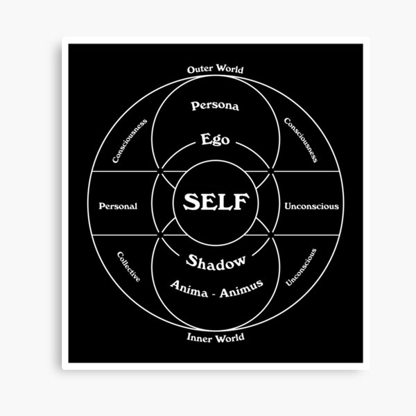 Carl Jung's Map of the Psyche Canvas Print