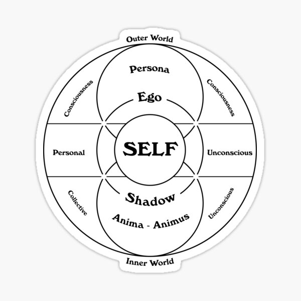 Carl Jung's Map of the Psyche Sticker