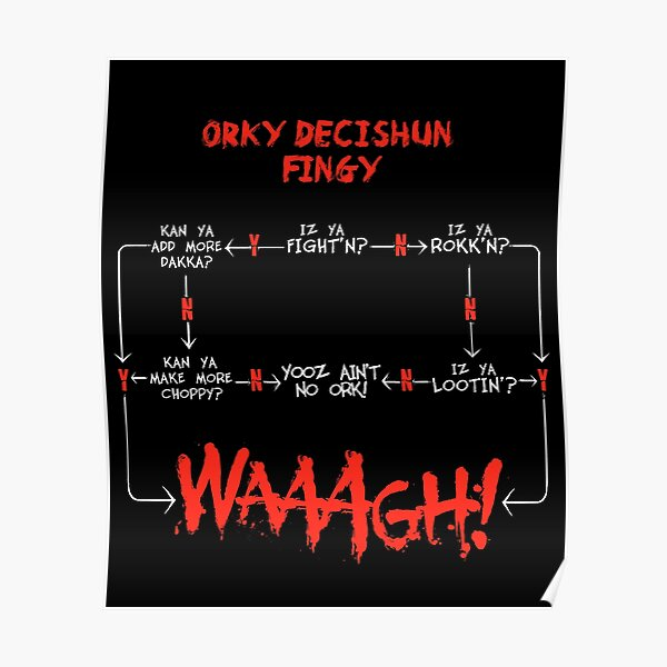 Tabla de decisión de Ork WAAGH (¡Decishun Fingy!) Póster