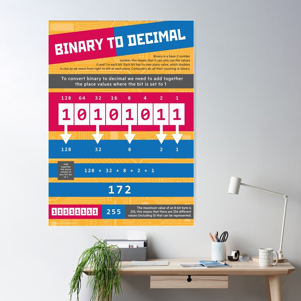Binary to Decimal (Computer Science Numeracy) Poster