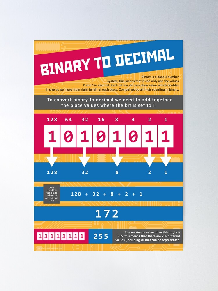 Alternate view of Binary to Decimal (Computer Science Numeracy) Poster