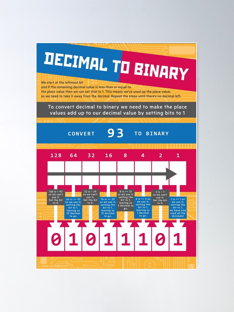 Alternate view of Decimal to Binary (Computer Science Numeracy) Poster