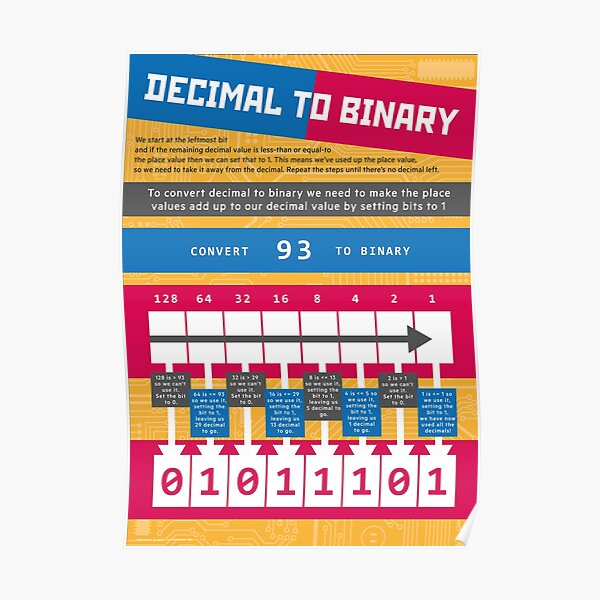Decimal to Binary (Computer Science Numeracy) Poster