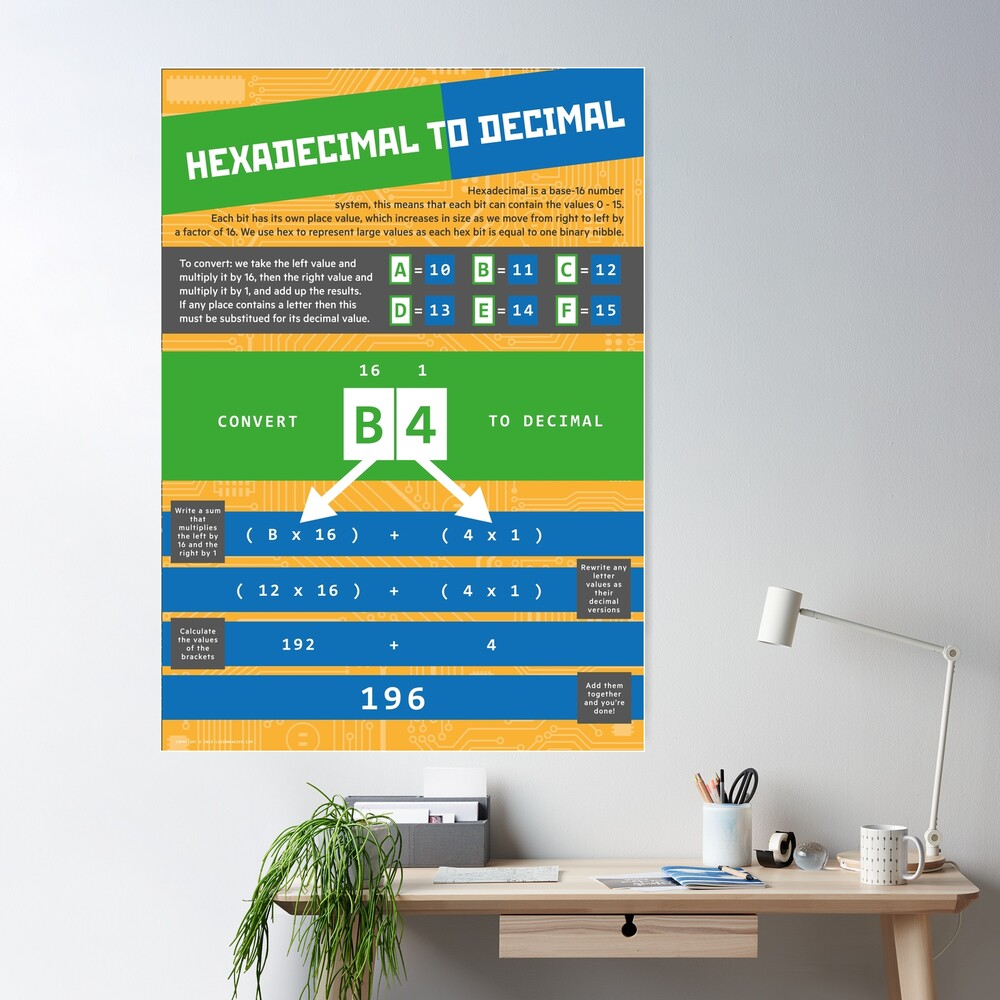 Hexadecimal to Decimal (Computer Science Numeracy) Poster