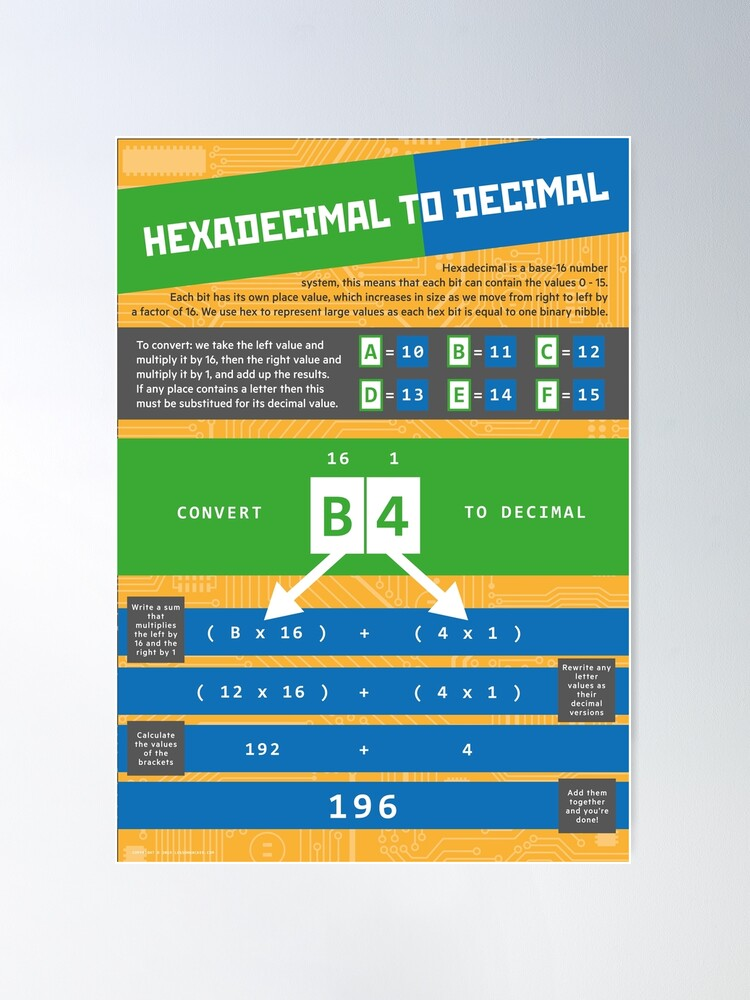 Alternate view of Hexadecimal to Decimal (Computer Science Numeracy) Poster