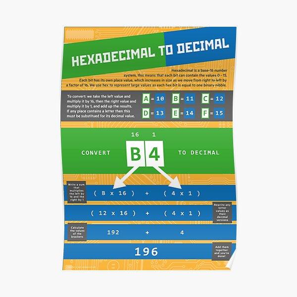 Hexadecimal to Decimal (Computer Science Numeracy) Poster