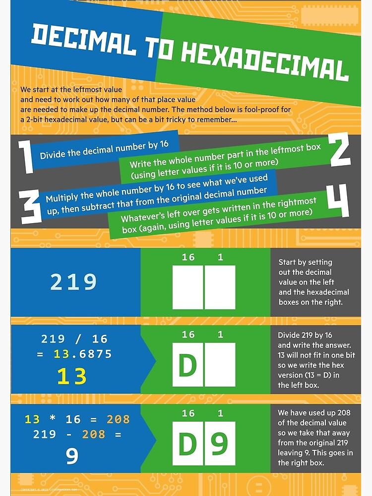 Decimal to Hexadecimal (Computer Science Numeracy) by lessonhacker