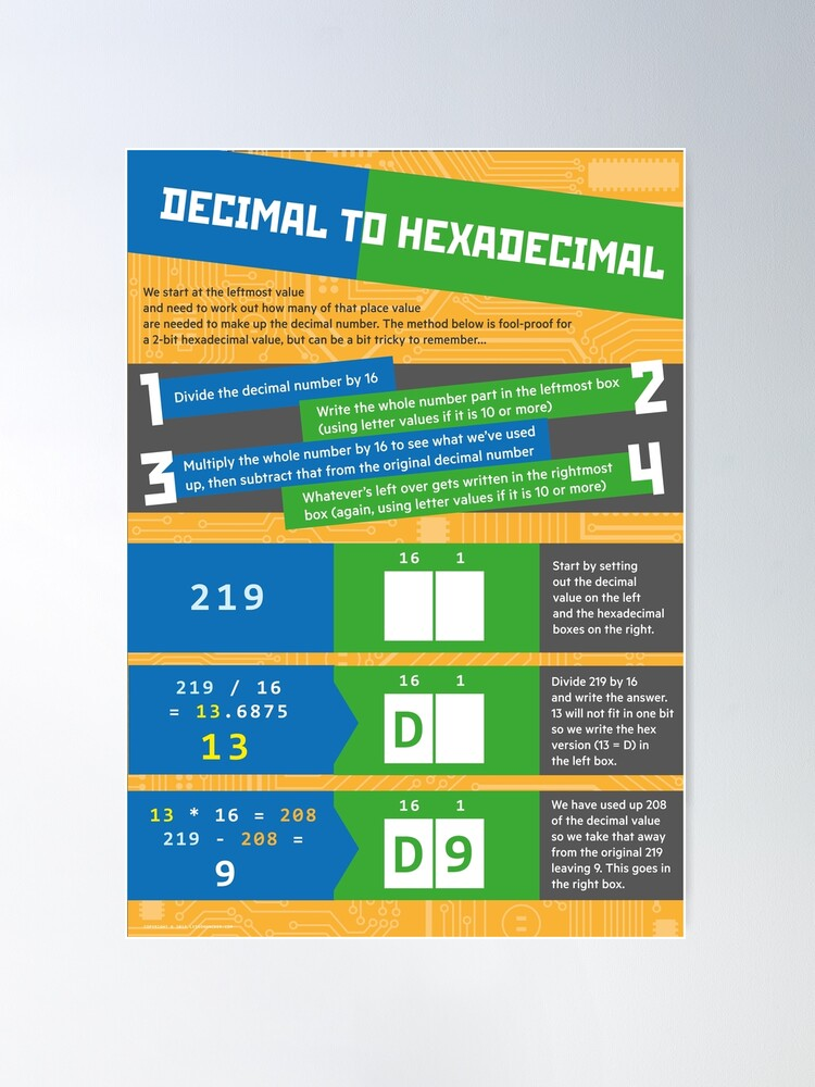 Alternate view of Decimal to Hexadecimal (Computer Science Numeracy) Poster