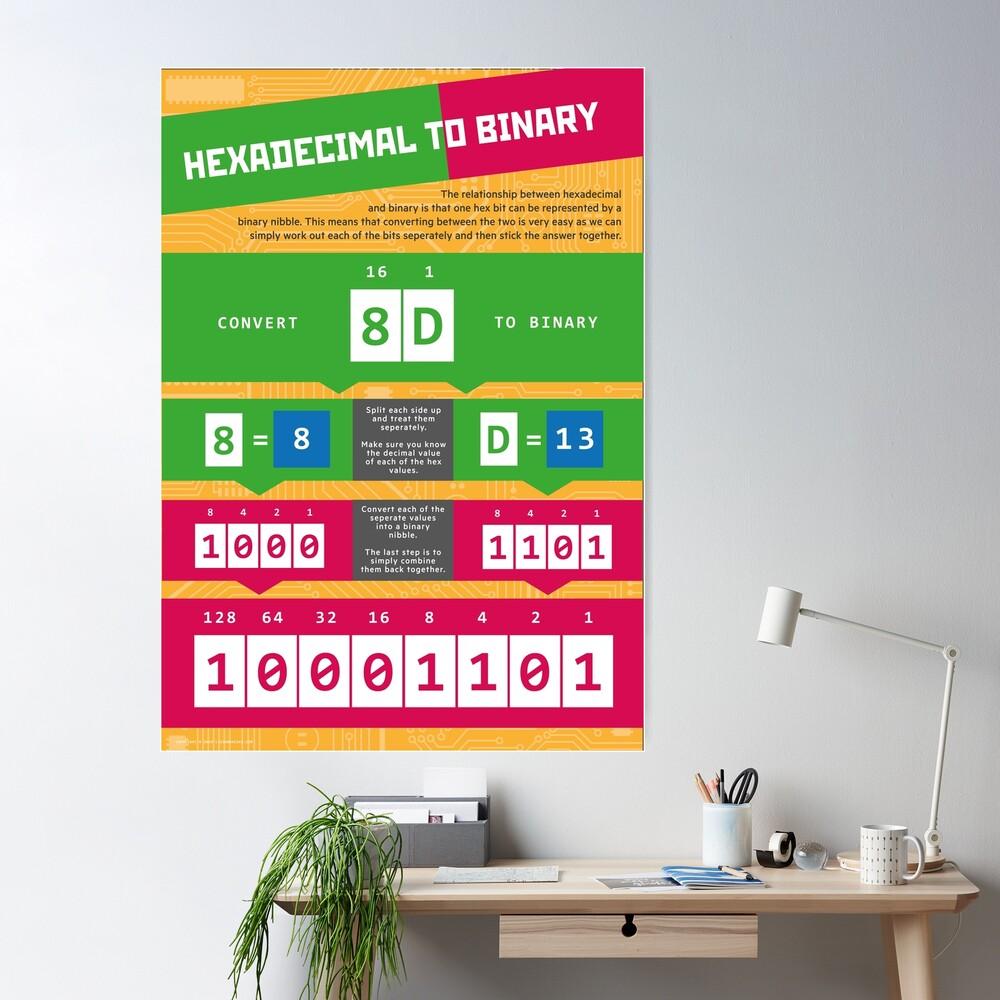 Hexadecimal to Binary (Computer Science Numeracy) Poster