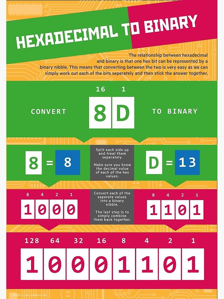 Hexadecimal to Binary (Computer Science Numeracy) by lessonhacker