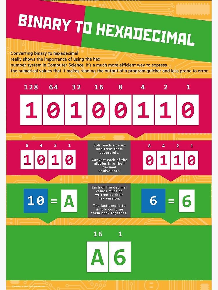 Binary to Hexadecimal (Computer Science Numeracy) by lessonhacker