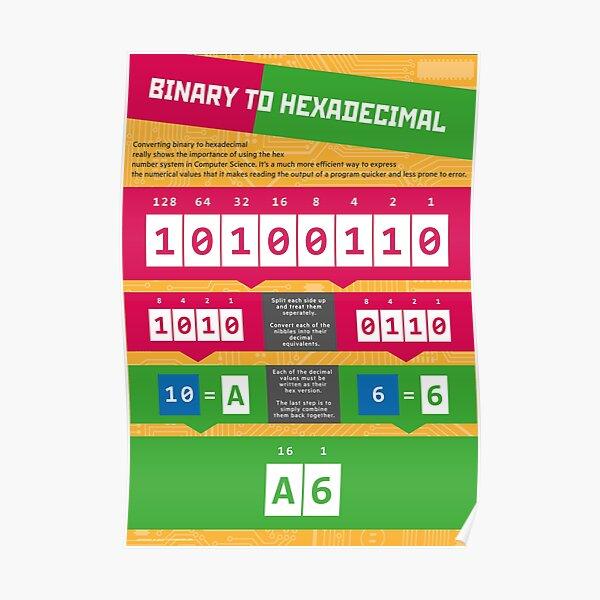 Binary to Hexadecimal (Computer Science Numeracy) Poster