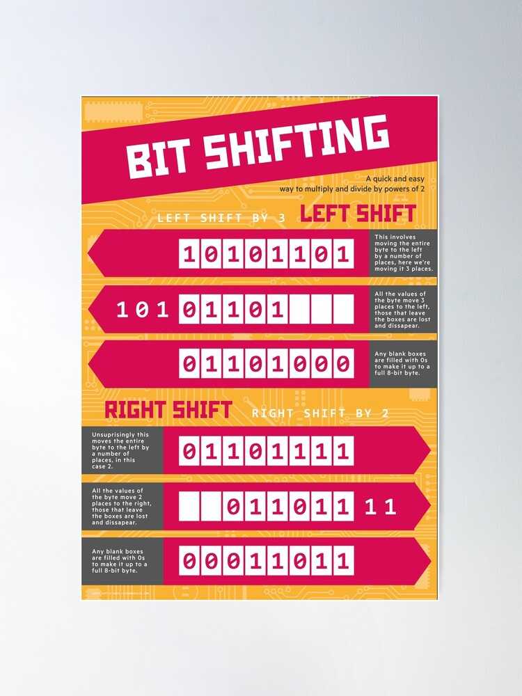 Alternate view of Bit Shifting (Computer Science Numeracy) [Bitwise Manipulation] Poster
