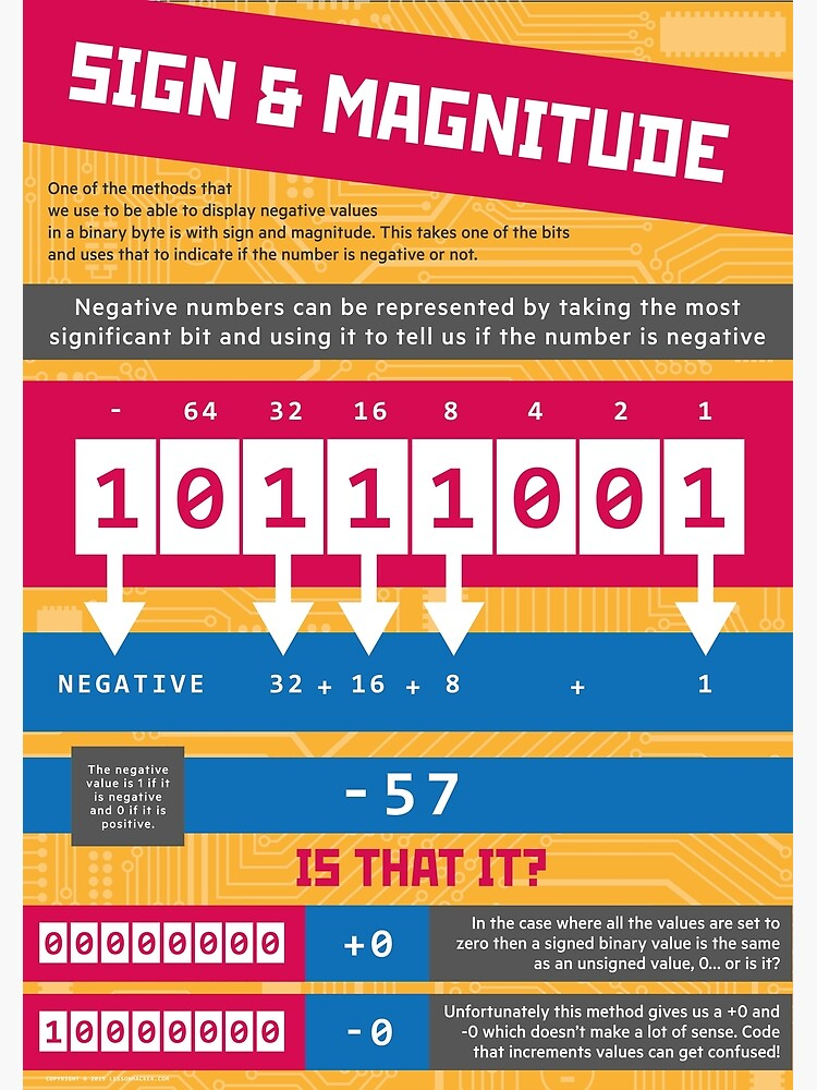 Sign and Magnitude (Computer Science Numeracy) [Representing Negative Numbers] by lessonhacker