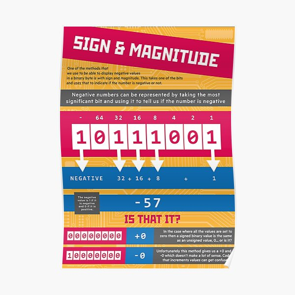 Sign and Magnitude (Computer Science Numeracy) [Representing Negative Numbers] Poster