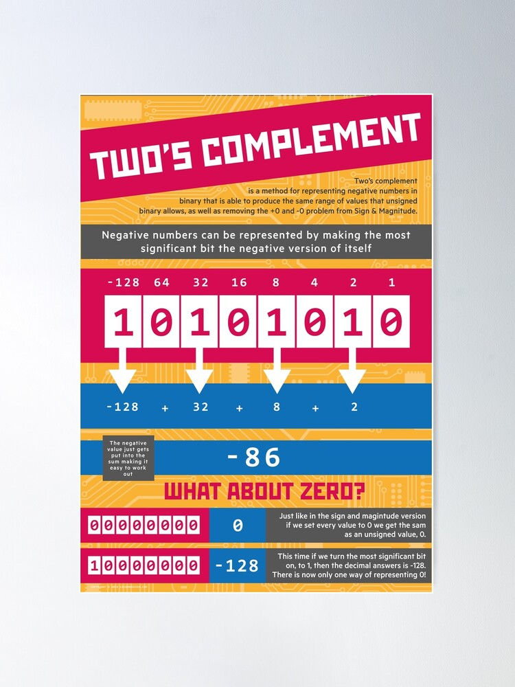 Alternate view of Two's Complement (Computer Science Numeracy) [Representing Negative Numbers] Poster