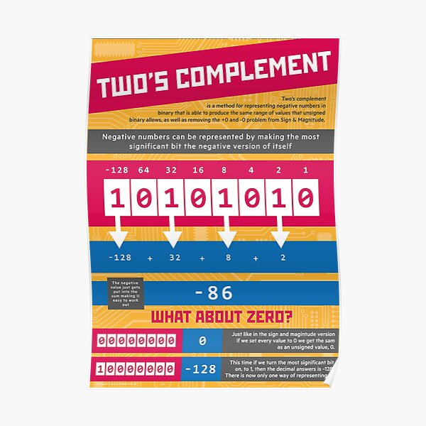Two's Complement (Computer Science Numeracy) [Representing Negative Numbers] Poster