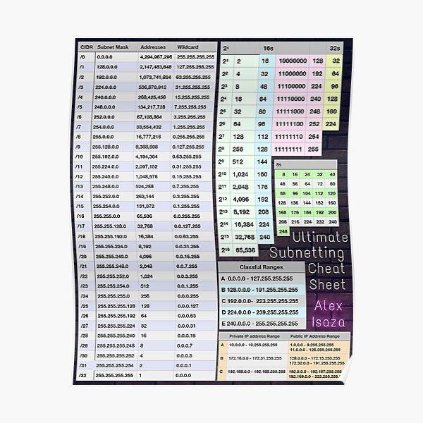 Ultimate Subnetting Cheat Sheet Poster