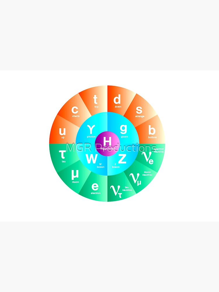 The Standard Model of Particle Physics by Quatrosales
