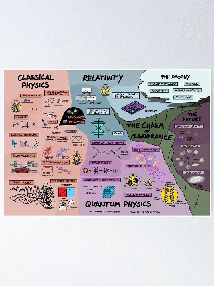 Alternate view of The Map of Physics Poster