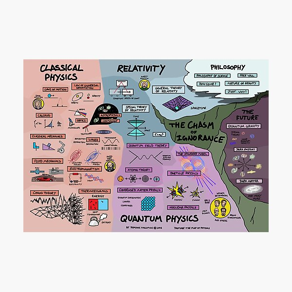 The Map of Physics Photographic Print